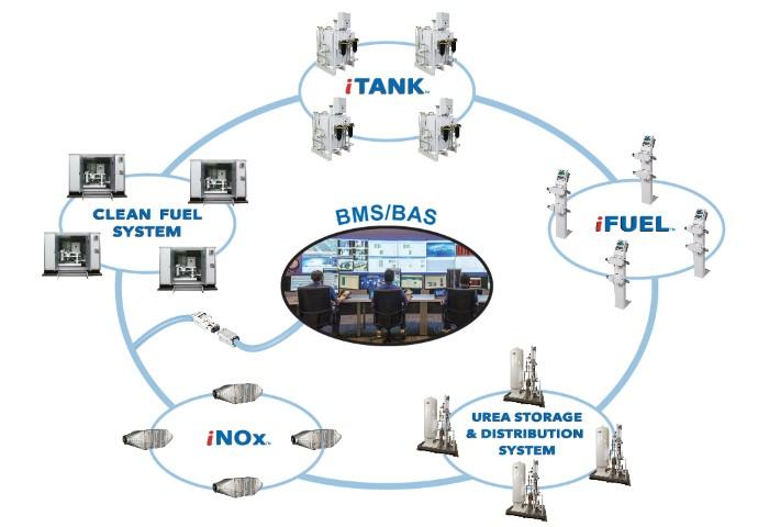 ESI EcoSystem