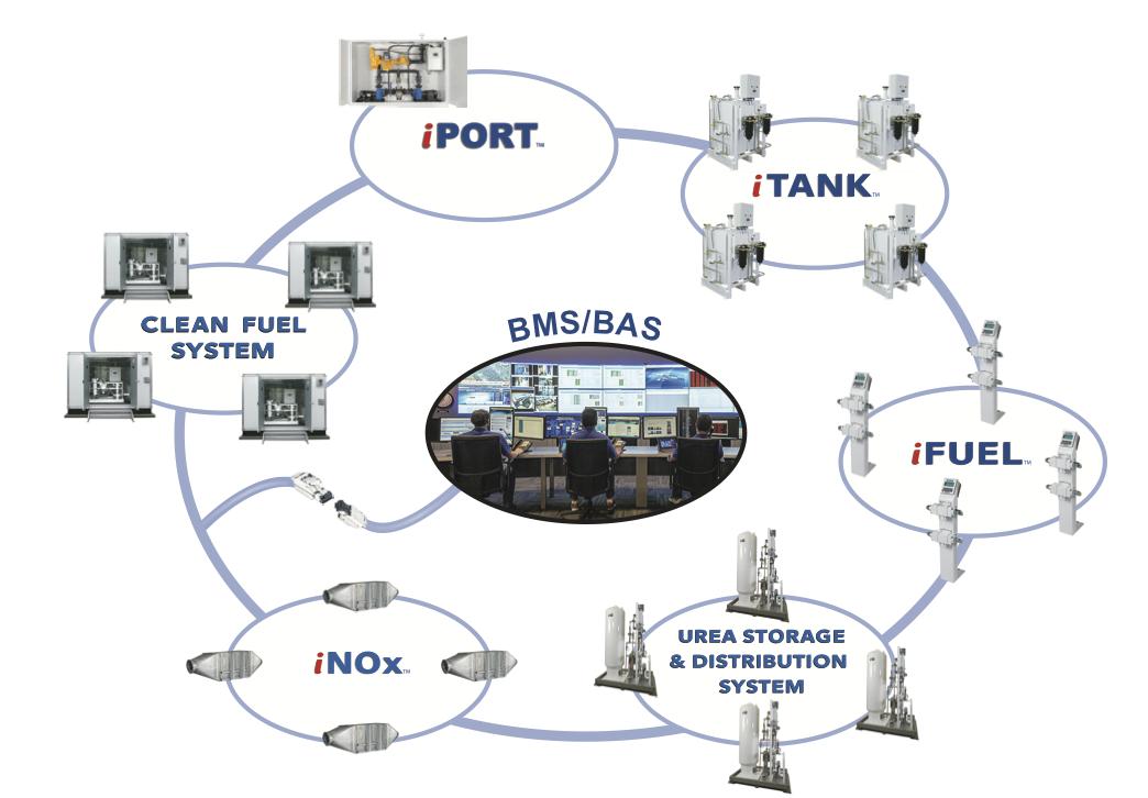 ESI Total Fuel Management EcoSystem