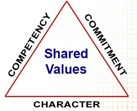 esi shared values